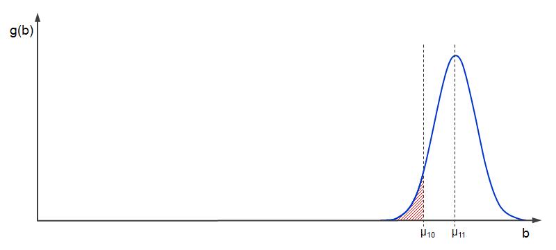 Die Wahrscheinlichkeit dafür, dass mehr als 10 Autos auf 25m passen, ist sehr gering