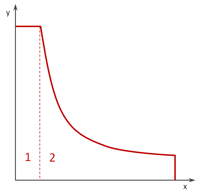 Skizze zur Berechnung möglicher Paarungen bei Gleichverteilung