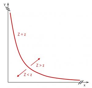 Für alle denkbaren Werte von Z ergibt sich eine Kurvenschar, welche die Paarung möglicher Faktoren beschreibt.