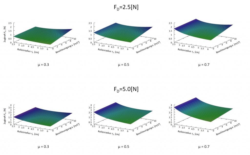 Plots des Modells für verschiedenen Reibungskoeffizienten und Federkräfte