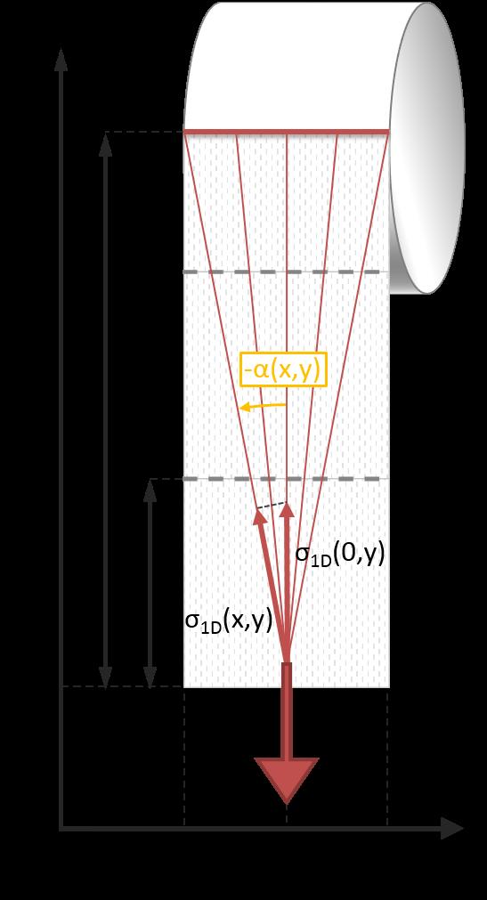 Spannungsverteilung im Klopapier beim Ziehen an einem Punkt