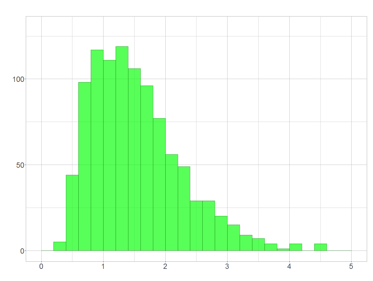 Histogramm der exponenzierten Normalverteilung
