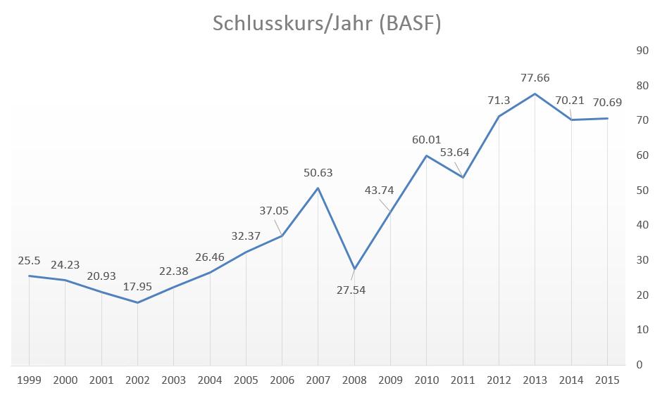 Kursentwicklung der BASF-Aktie zwischen 1999 und 2015