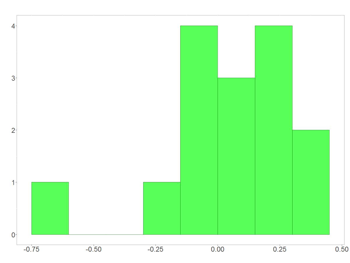 Histogramm der logarithmierten Renditen
