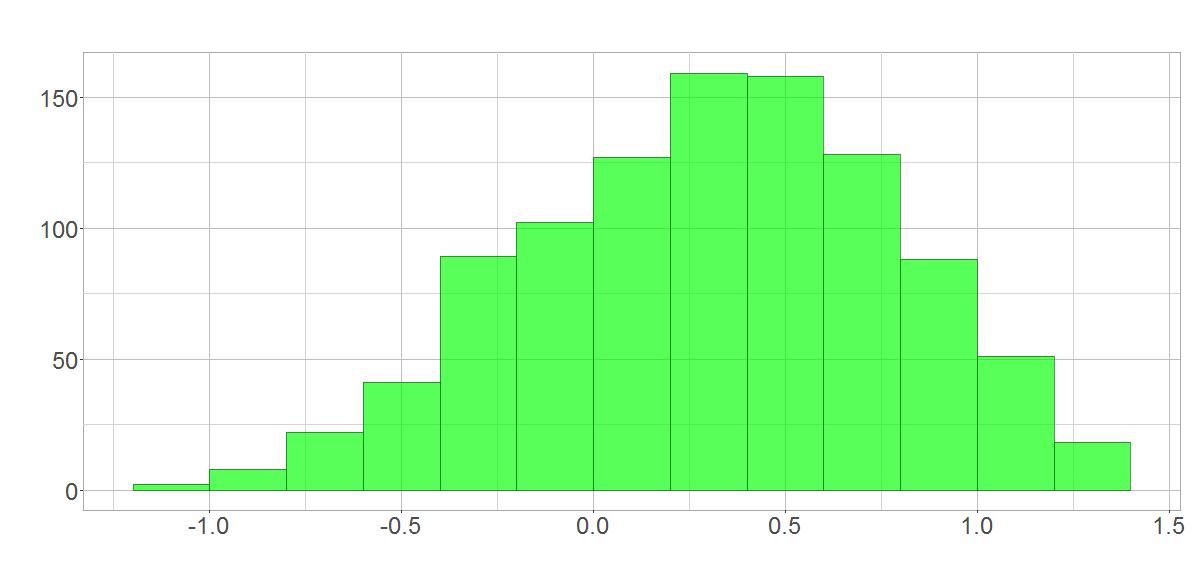 Normalverteilung nach Stichproben aus logarithmierten Renditen