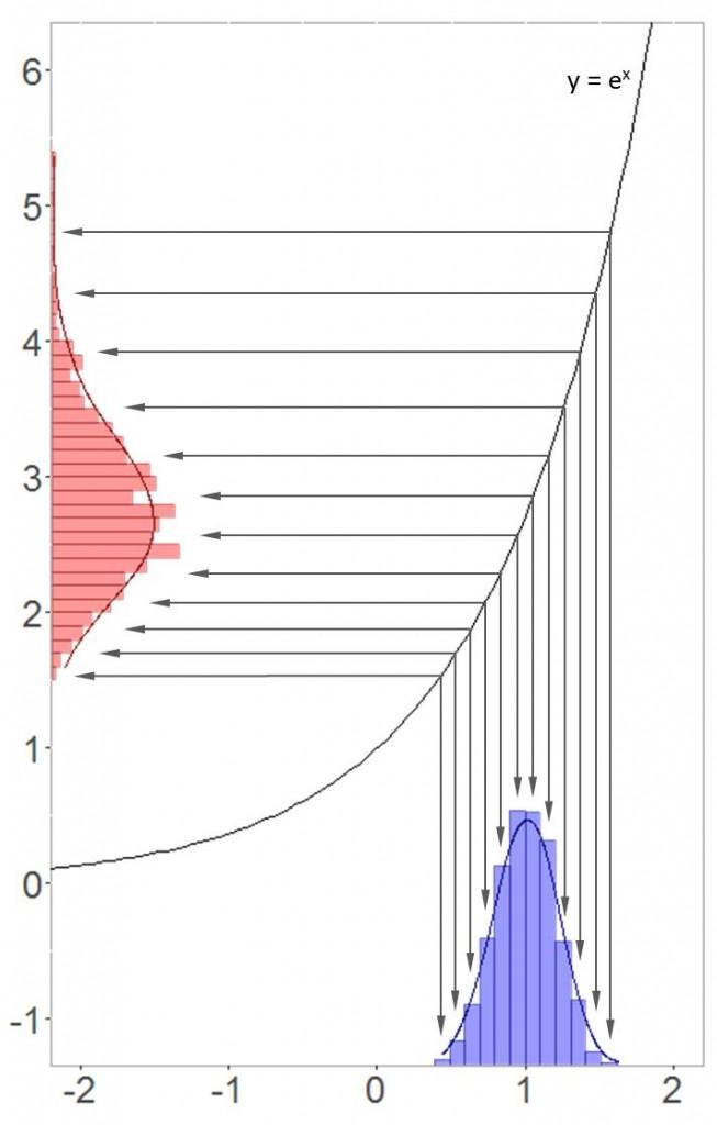 Transformation zwischen Normalverteilung und Log-Normalverteilung