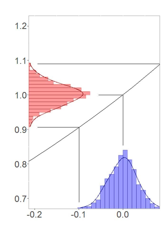 Symmetrische Transformation zwischen Normalverteilung und Log-Normalverteilung