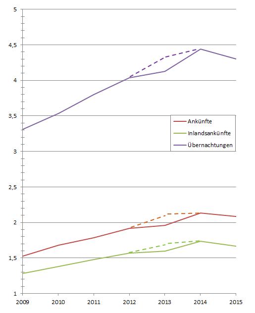 Entwicklung von Ankünften und Übernachtungen gemäß offizieller Zahlen
