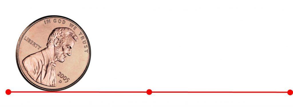 Der Mittelpunkt legt die gleiche Entfernung auf der geraden zurück