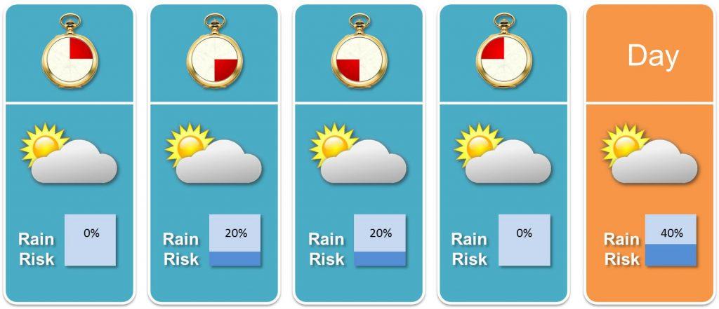 Wettervorschau für einen Tag insgesamt und in Segmenten à 6 Stunden