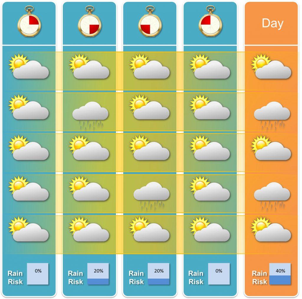 Prognostizierte Regenwahrscheinlichkeit durch Stichprobe