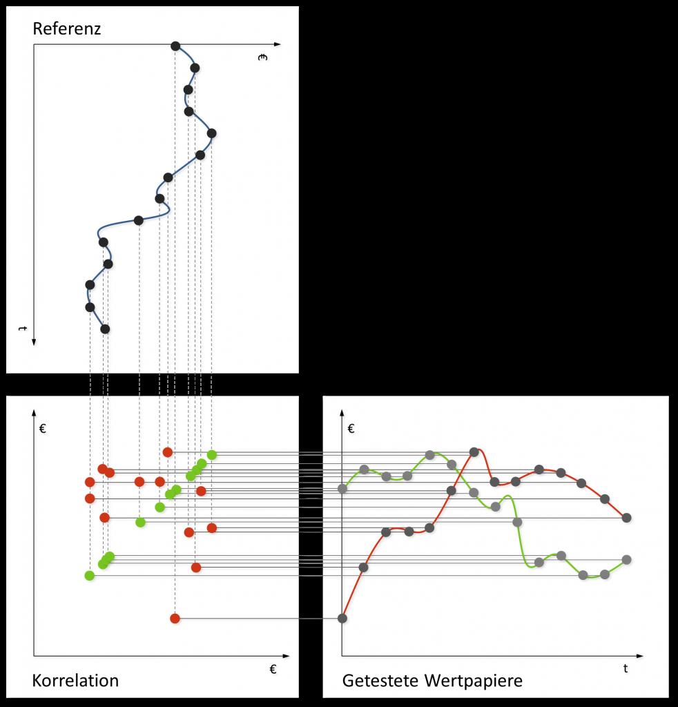 Scatterplot von Wertpapierkursen gegeneinander; je enger die Datenpunkte an einer Linie liegen desto größer die lineare Korrelation (grün korreliert perfekt, rot korreliert kaum)