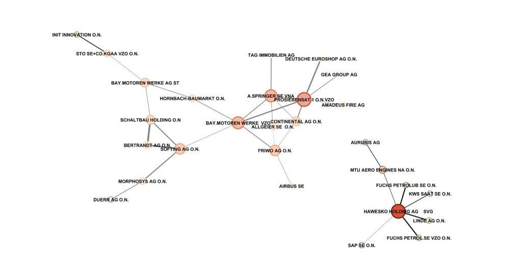 Auszug aus dem Korrelationsnetzwerk XETRAs