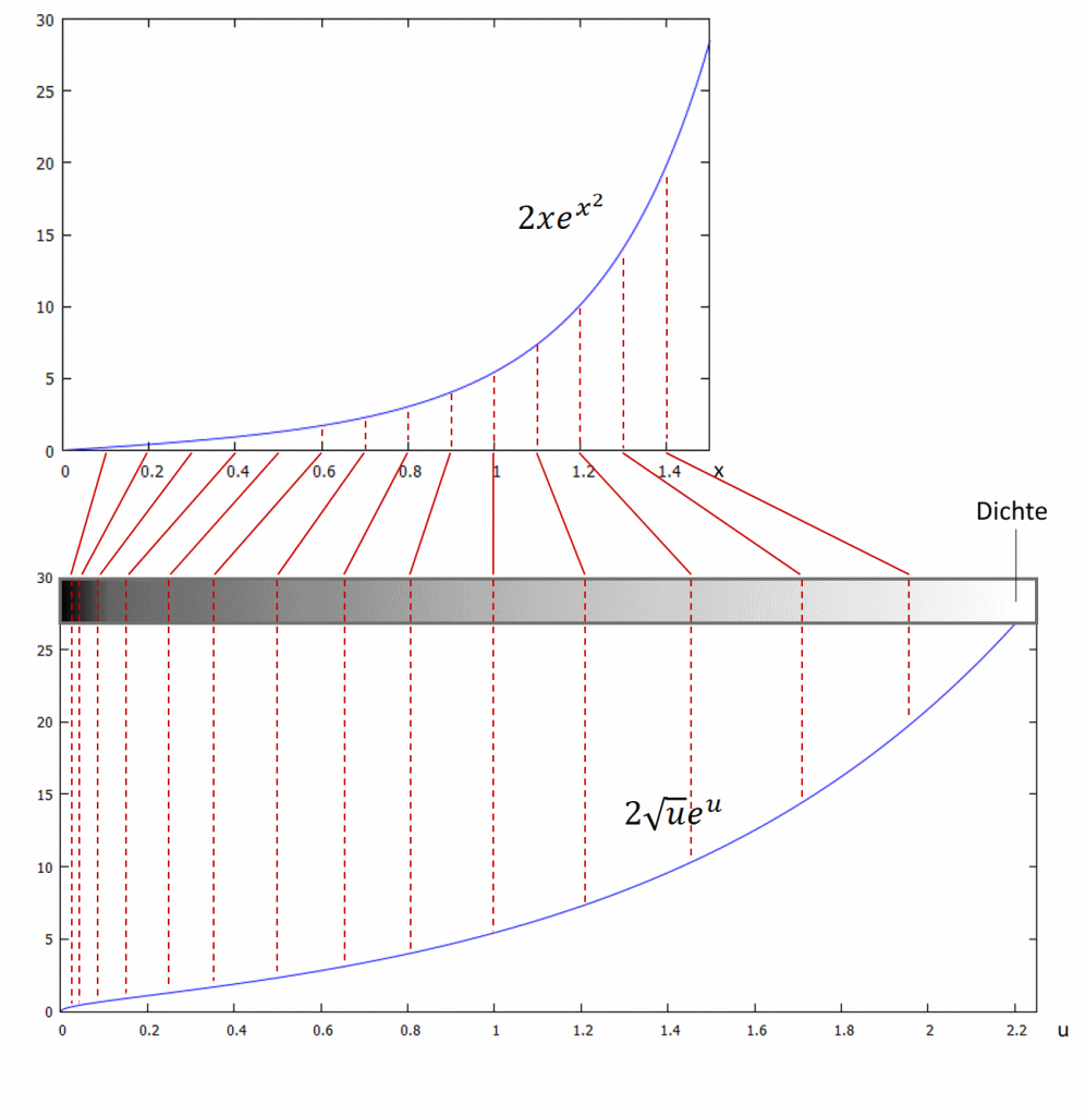 Integration durch Substitution kann die Form einer Funktion und deren Fläche unter Graphen massiv verändern. Substitution allein führt hier zum Fehler!
