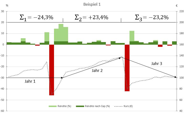 Konstruiertes Beipiel 1: Wie wirken sich die Parameter auf die Wertentwicklung der Allianz Index Select aus?