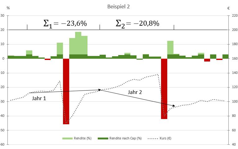 Konstruiertes Beipiel 2: Wie wirkt sich der Index-Stichtag aus?