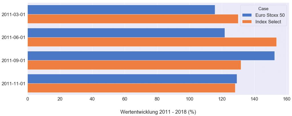 Vergleich der Rendite zwischen Allianz Index Select (bei voller Indexpartizipation) und Euro Stoxx 50 über mehrere Jahre mit 0,5% Kosten p. a.