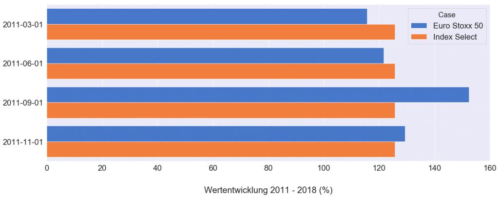 Vergleich der Rendite zwischen Allianz Index Select bei sicherer Verzinsung (ohne Indexpartizipation) und Euro Stoxx 50 über mehrere Jahre