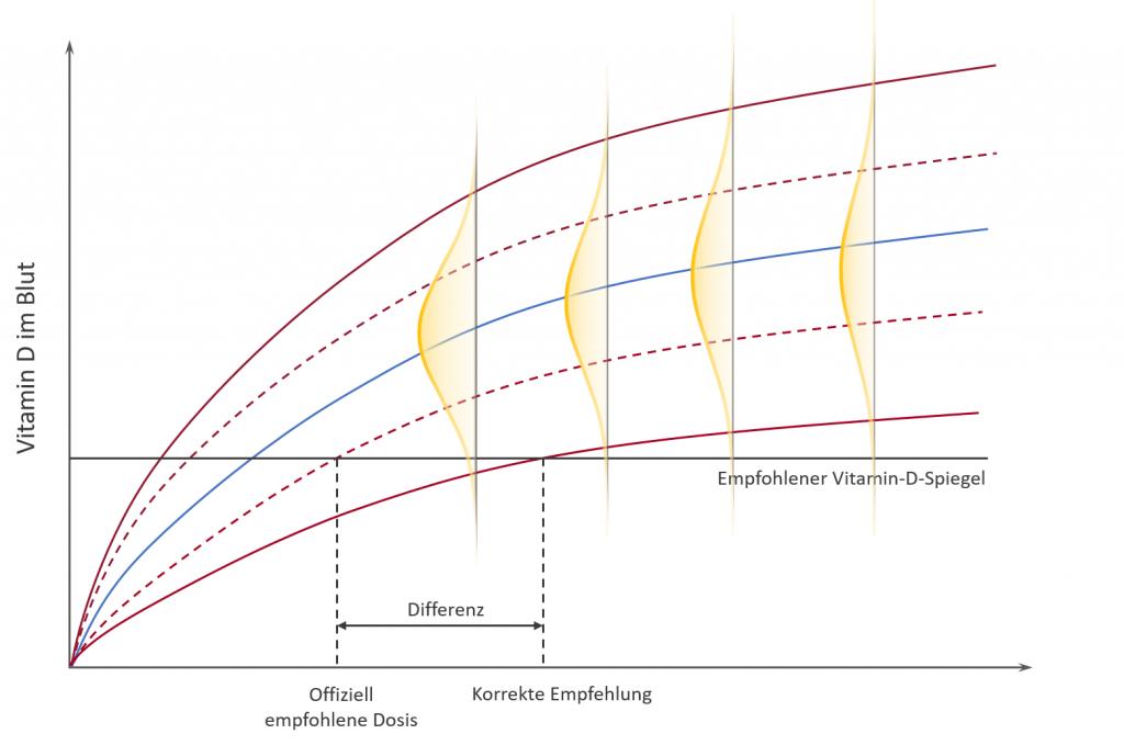 Die symbolhafte untere Grenze, welche auf Mittelwerten beruhte, ist gestrichelt dargestellt. Die neue untere Grenze, welche nur 2,5% der Bevölkerung je Dosis unterschreiten, ist als rote Linie dargestellt. Alter und neuer Schnittpunkt weisen auf eine Differenz hin. In Realität ist sie noch viel größer.