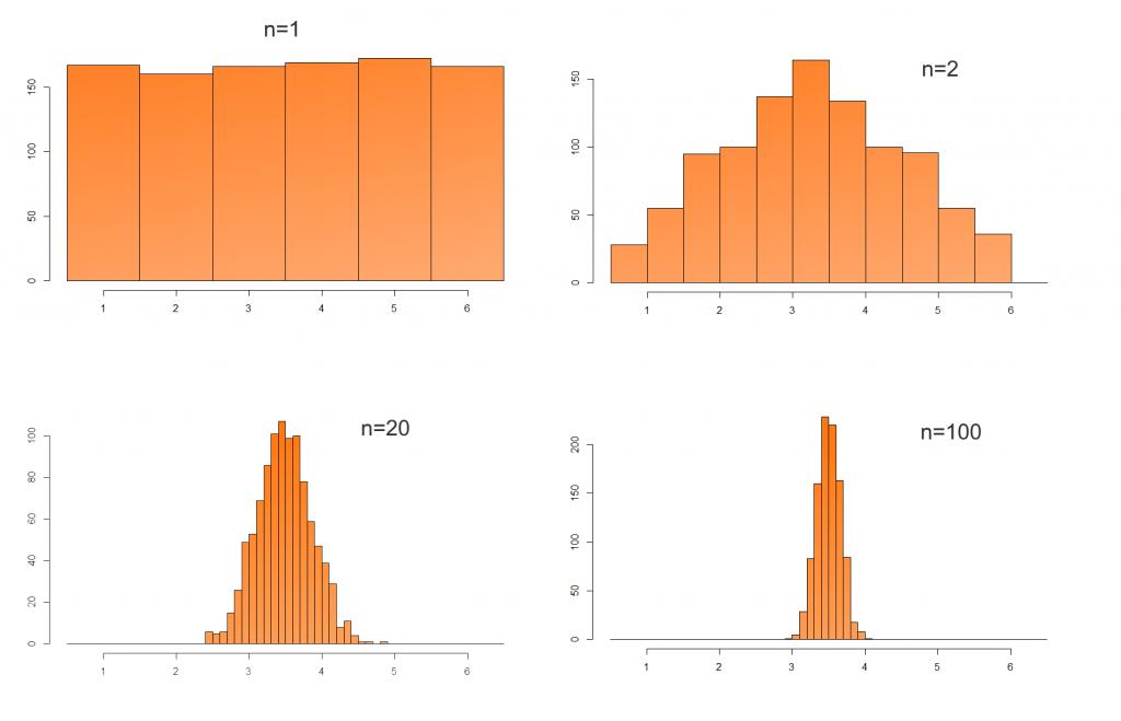 Beispiel: Beim Würfeln entsteht eine Gleichverteilung (n=1). Würfelt man zweimal und bildet den Mittelwert, dann ist die Wahrscheinlichkeit für einen Wert um 3.5 größer als für 1 oder 6 (n=2). Würfelt man jeweils 20 oder gar 100 mal, dann stellt sich einer immer schmaler werdende Normalverteilung für die Mittelwerte ein.