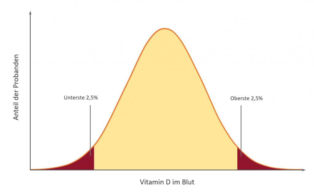 Die Gabe einer spezifischen Dosis führt bei verschiedenen Menschen zu unterschiedlichem Anstieg des Vitamin D im Blut