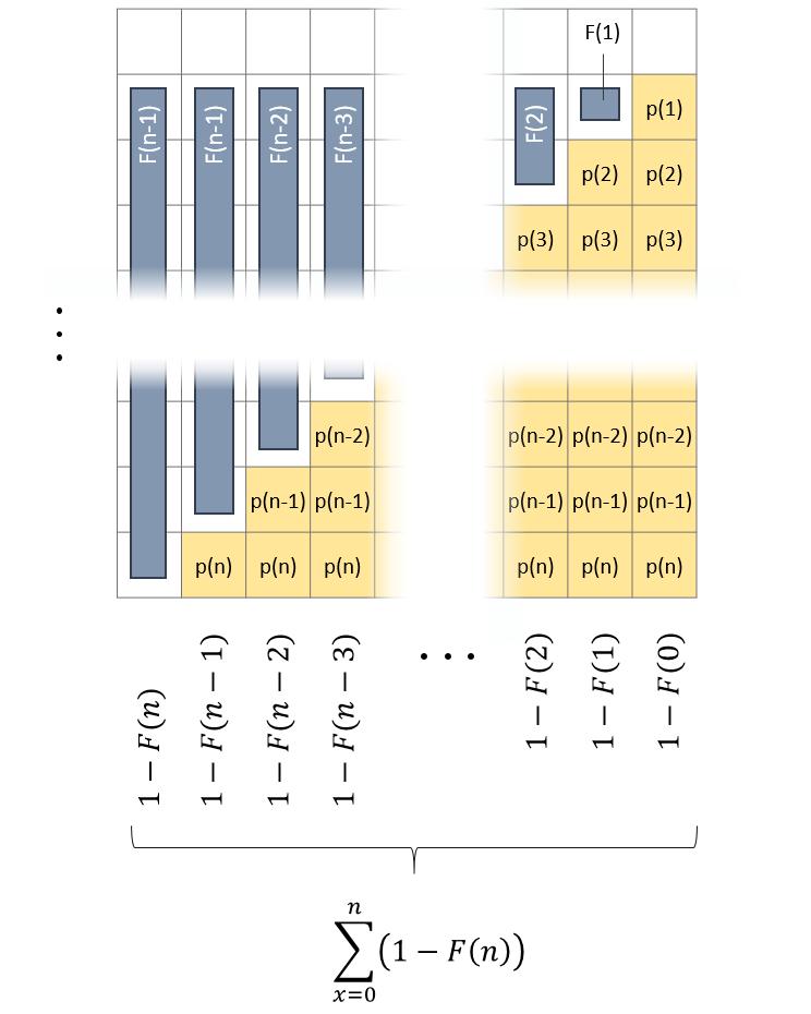 Der Erwartungswert entspricht noch immer der Termen der gelb markierten Fläche. Alle Zellen der Spalte ganz rechts zusammengenommen ergeben 1. Mit jeder Spalte weiter links fällt so viel Summe weg, wie die kumulierte Wahrscheinlichkeit F(x) wächst.