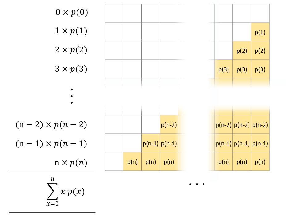 Grafische Darstellung der Summe, welche den Erwartungswert ergibt: Jede Zeile entspricht einem Term für ein bestimmtes x. Der Erwartungswert entspricht somit der markierten Fläche.