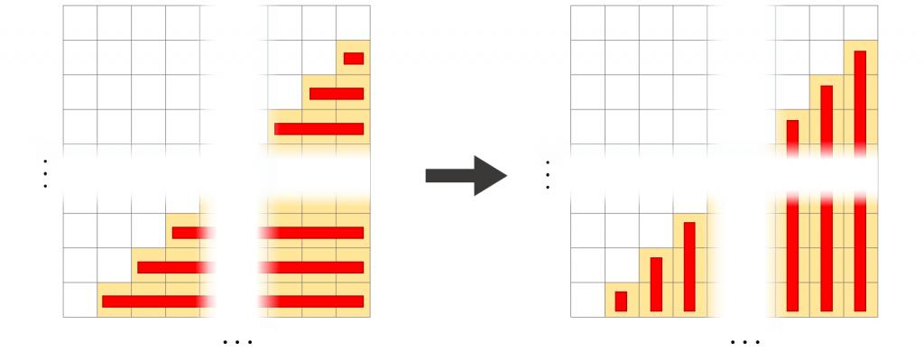 Übergang von zeilenbasierter zu spaltenbasierter Summe: Die Summe, welche dem Erwartungswert entspricht, bleibt gleich, egal ob zeilen- oder spaltenweise addiert wird.