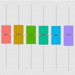 BoxpBoxplot der Temperaturen für verschiedene Perioden auf Tagesbasisot